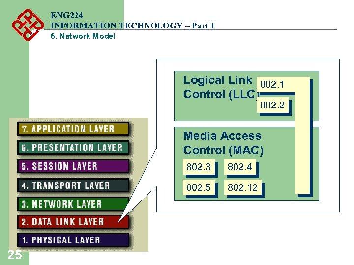 ENG 224 INFORMATION TECHNOLOGY – Part I 6. Network Model Logical Link 802. 1