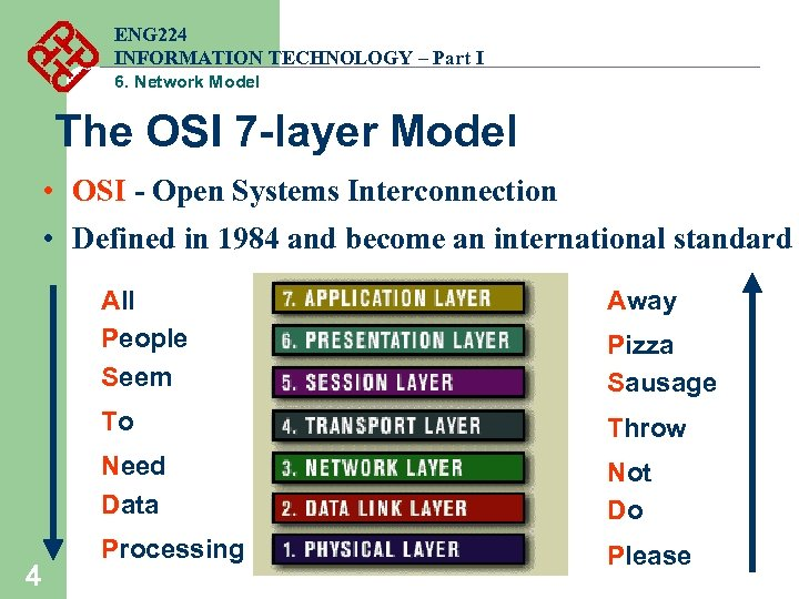 ENG 224 INFORMATION TECHNOLOGY – Part I 6. Network Model The OSI 7 -layer