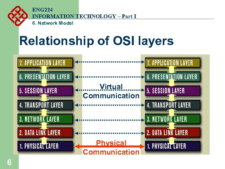 ENG 224 INFORMATION TECHNOLOGY – Part I 6. Network Model Relationship of OSI layers