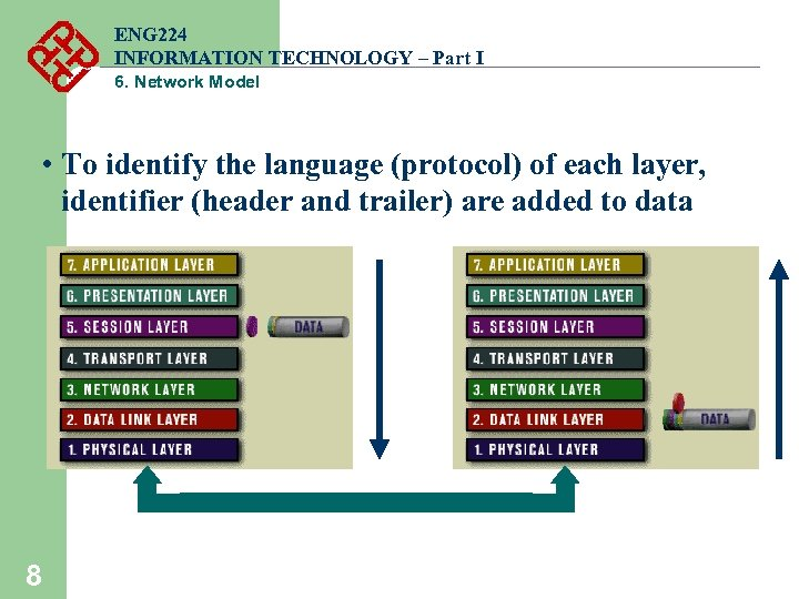 ENG 224 INFORMATION TECHNOLOGY – Part I 6. Network Model • To identify the
