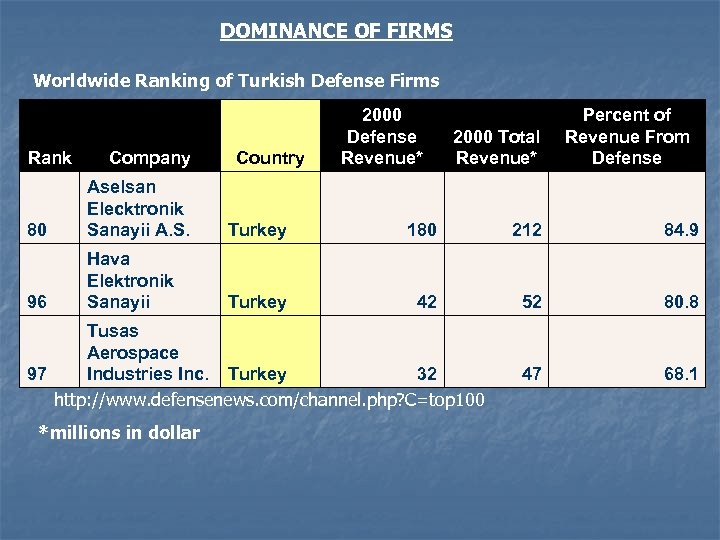 DOMINANCE OF FIRMS Worldwide Ranking of Turkish Defense Firms Rank Company Country 2000 Defense