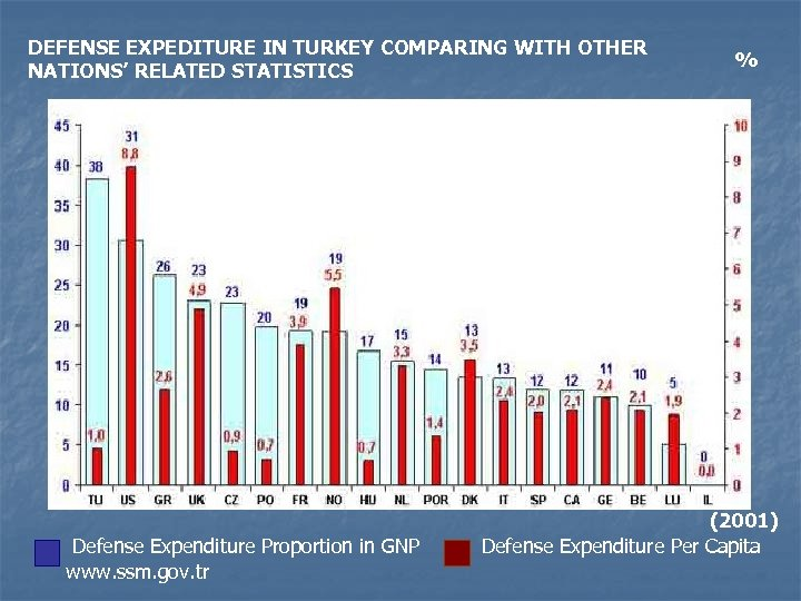 DEFENSE EXPEDITURE IN TURKEY COMPARING WITH OTHER NATIONS' RELATED STATISTICS % % (2001) Defense