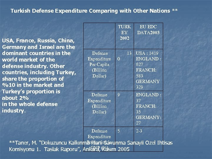Turkish Defense Expenditure Comparing with Other Nations ** USA, France, Russia, China, Germany and