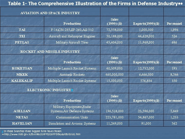 Table 1 - The Comprehensive Illustration of the Firms in Defense Industry AVIATION AND