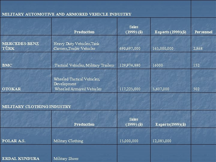 MILITARY AUTOMOTIVE AND ARMORED VEHICLE INDUSTRY Production Sales (1999) ($) Exports (1999)($) Personnel MERCEDES-BENZ