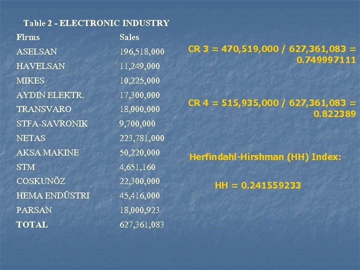 Table 2 - ELECTRONIC INDUSTRY Firms Sales ASELSAN 196, 518, 000 HAVELSAN 11, 249,