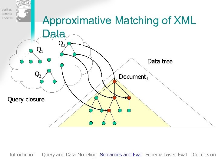 Approximative Matching of XML Data Q 1 Q 3 Data tree Q 2 Document