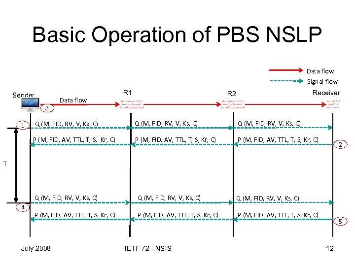 Basic Operation of PBS NSLP Data flow Signal flow Sender 3 Data flow R