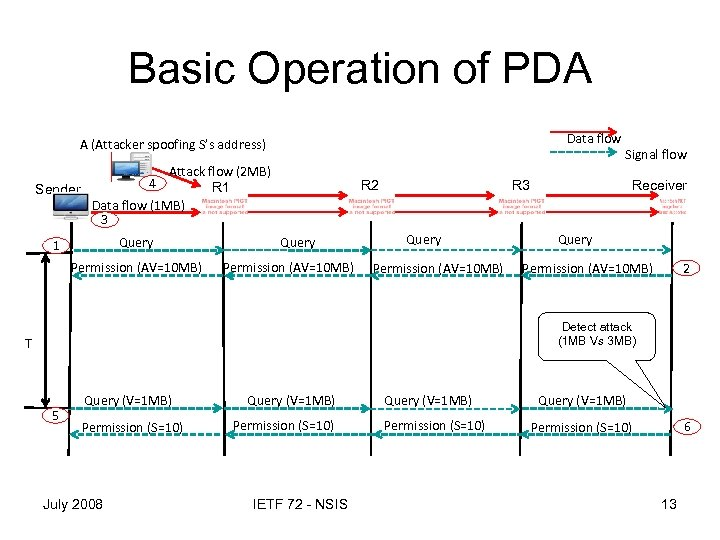 Basic Operation of PDA Data flow A (Attacker spoofing S's address) Attack flow (2