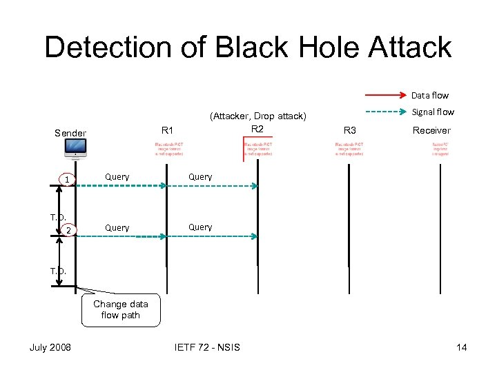 Detection of Black Hole Attack Data flow R 1 Sender (Attacker, Drop attack) R