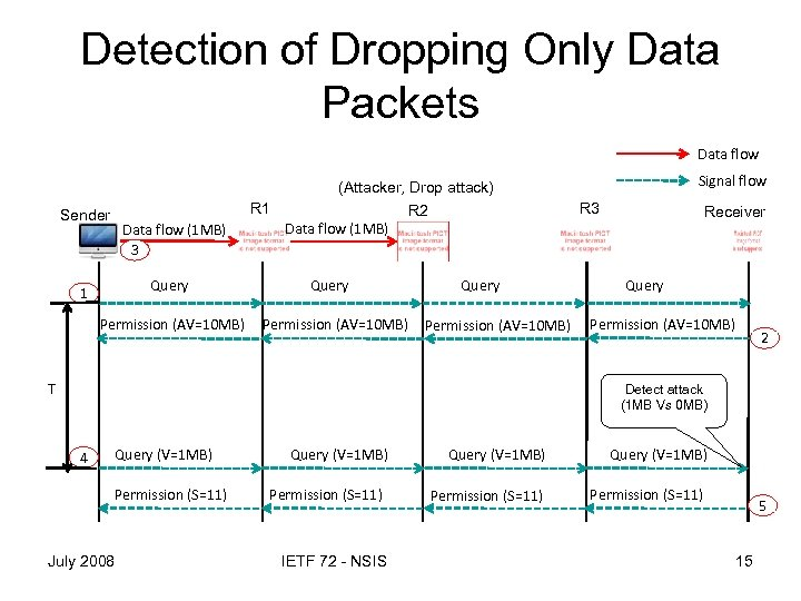 Detection of Dropping Only Data Packets Data flow Signal flow (Attacker, Drop attack) R