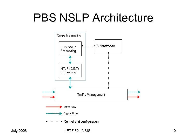 PBS NSLP Architecture On-path signaling Authorization PBS NSLP Processing NTLP (GIST) Processing Traffic Management