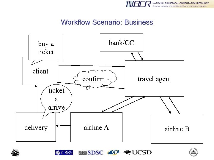 Workflow Scenario: Business bank/CC buy a ticket client confirm travel agent ticket s arrive