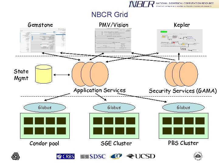 NBCR Grid Gemstone PMV/Vision Kepler State Mgmt Application Services Globus Condor pool Globus SGE