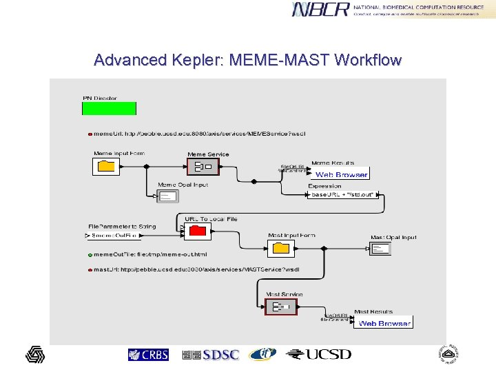 Advanced Kepler: MEME-MAST Workflow