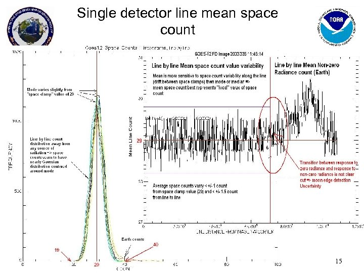 Single detector line mean space count 9 -11 Feb 2010 Toulouse, France GRWG-5 15