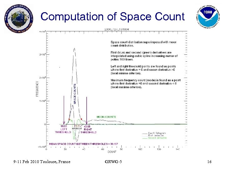 Computation of Space Count 9 -11 Feb 2010 Toulouse, France GRWG-5 16