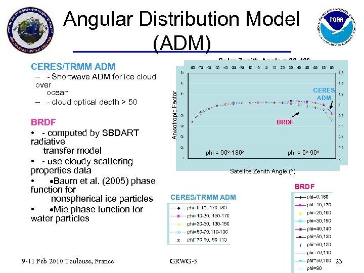 Angular Distribution Model (ADM) Solar Zenith Angle = 30 -40 – - Shortwave ADM
