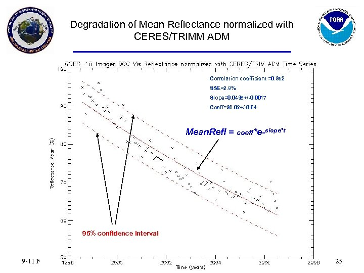 Degradation of Mean Reflectance normalized with CERES/TRIMM ADM Correlation coefficient =0. 952 SSE=2. 8%