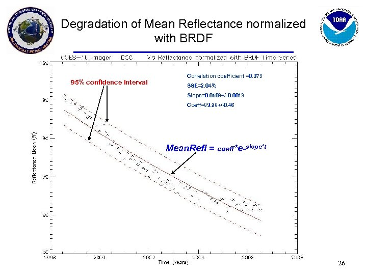 Degradation of Mean Reflectance normalized with BRDF 95% confidence interval Correlation coefficient =0. 973