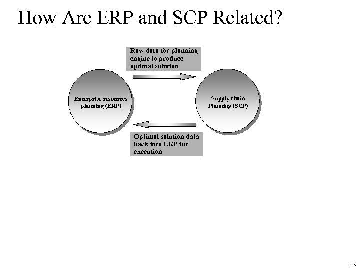 How Are ERP and SCP Related? Raw data for planning engine to produce optimal