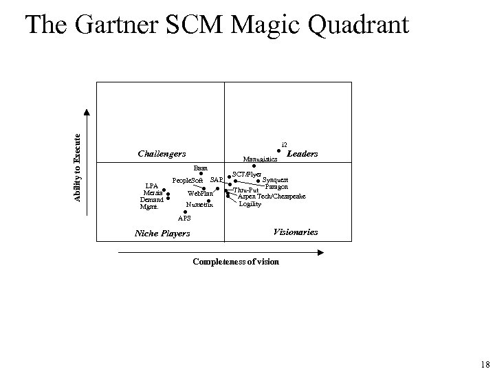 Ability to Execute The Gartner SCM Magic Quadrant • Challengers Manugistics i 2 Leaders