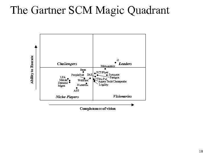Ability to Execute The Gartner SCM Magic Quadrant • Challengers Manugistics i 2 Leaders