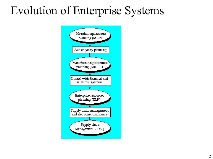 Evolution of Enterprise Systems Material requirement planning (MRP) Add capacity planning Manufacturing resources planning