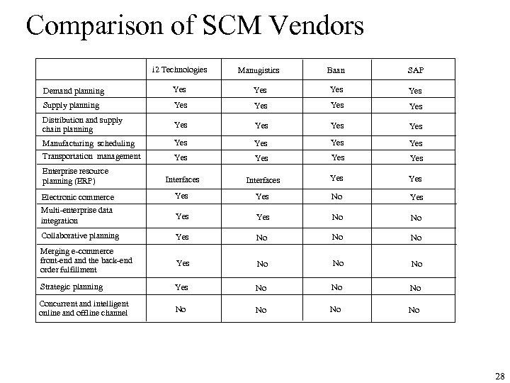Comparison of SCM Vendors i 2 Technologies Manugistics Baan SAP Demand planning Yes Yes