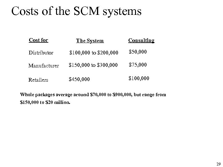 Costs of the SCM systems Cost for The System Consulting Distributor $100, 000 to