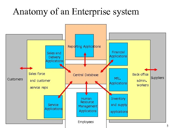 Anatomy of an Enterprise system Reporting Applications Financial Applications Sales and Delivery Applications Sales