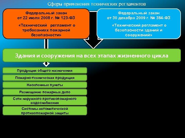 Сферы применения технических регламентов Федеральный закон от 22 июля 2008 г. № 123 -ФЗ