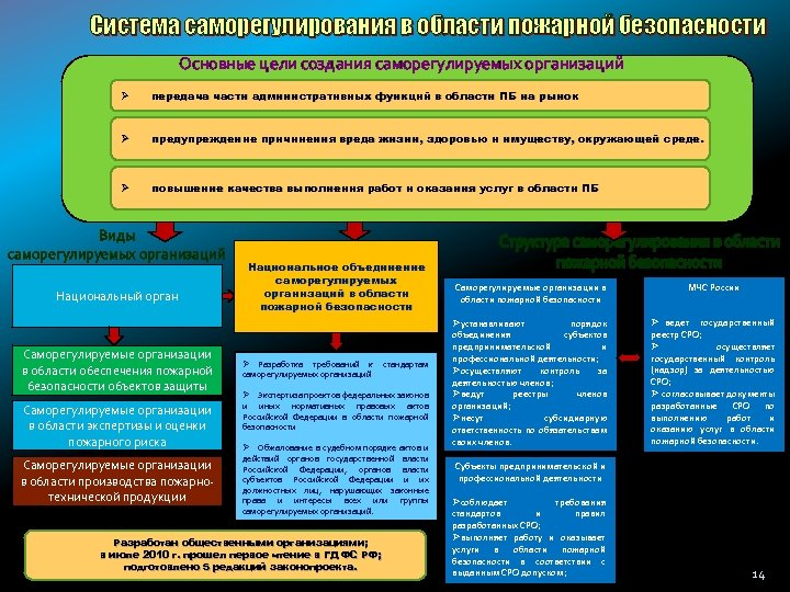 Система саморегулирования в области пожарной безопасности Основные цели создания саморегулируемых организаций Ø передача части