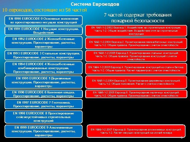Система Еврокодов 10 еврокодов, состоящие из 58 частей 7 частей содержат требования EN 1990