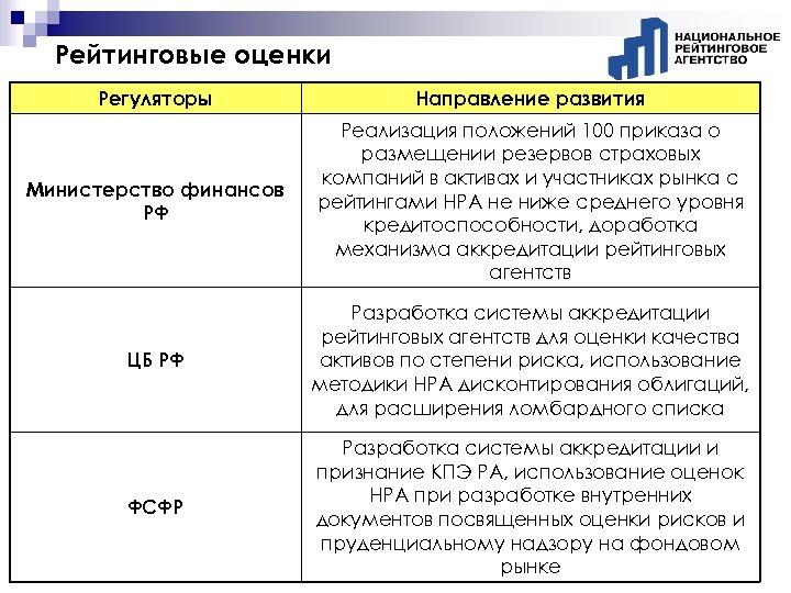 Рейтинговые оценки Регуляторы Направление развития Министерство финансов РФ Реализация положений 100 приказа о размещении