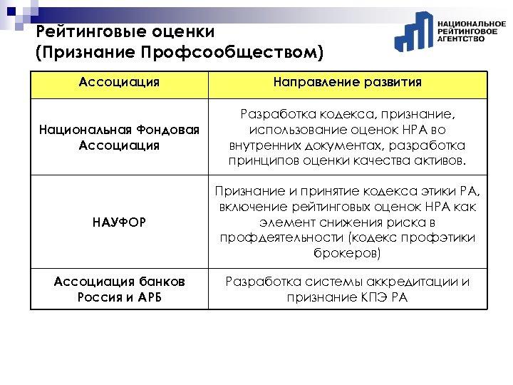 Рейтинговые оценки (Признание Профсообществом) Ассоциация Направление развития Национальная Фондовая Ассоциация Разработка кодекса, признание, использование