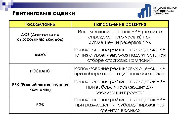 Рейтинговые оценки Госкомпании Направление развития АСВ (Агентство по страхованию вкладов) Использование оценок НРА (не