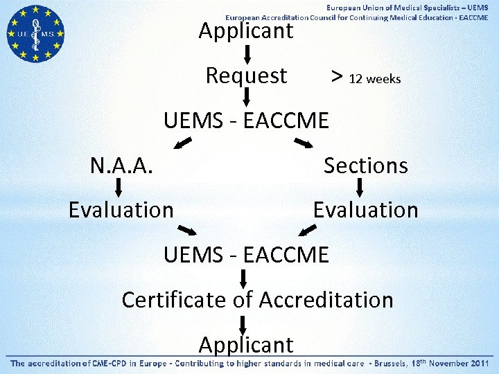 Applicant Request > 12 weeks UEMS - EACCME N. A. A. Sections Evaluation UEMS