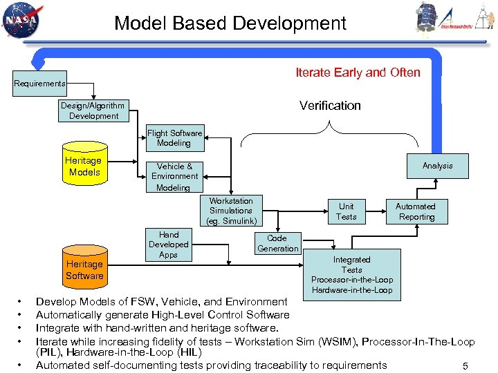 Model Based Development Iterate Early and Often Requirements Verification Design/Algorithm Development Flight Software Modeling