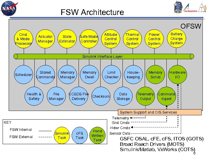 FSW Architecture OFSW Cmd & Mode Processor Actuator Manager State Estimator Safe Mode Controller