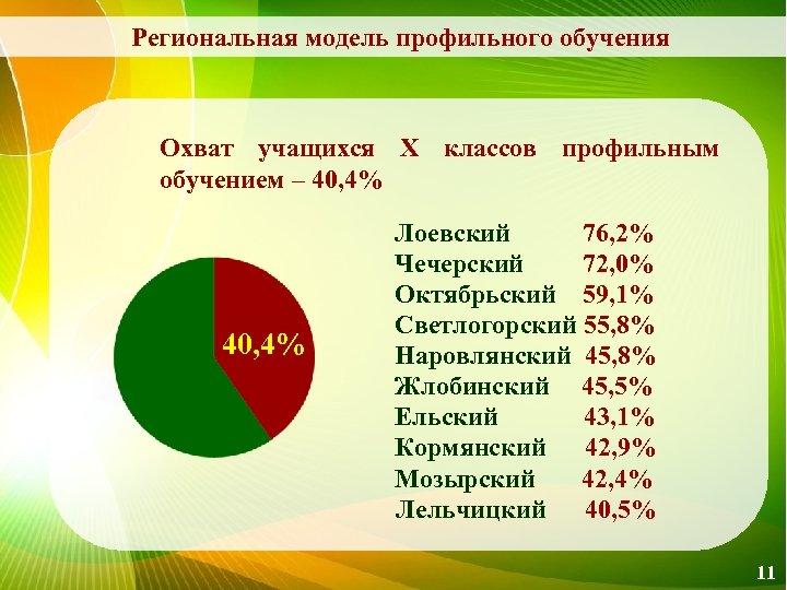 Региональная модель профильного обучения Охват учащихся Х классов профильным обучением – 40, 4% Лоевский