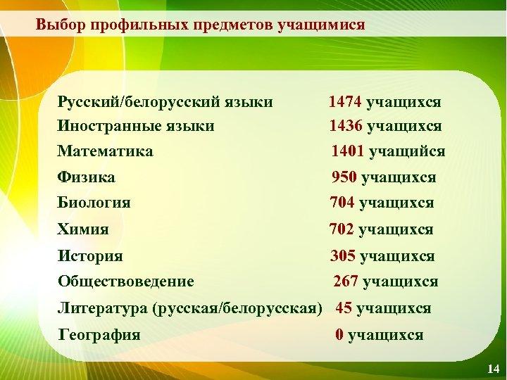 Выбор профильных предметов учащимися Русский/белорусский языки 1474 учащихся Иностранные языки 1436 учащихся Математика 1401