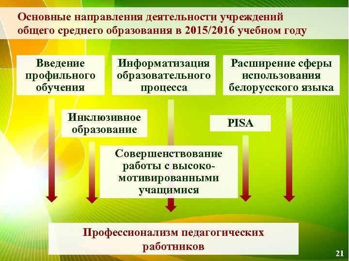 Основные направления деятельности учреждений общего среднего образования в 2015/2016 учебном году Введение профильного обучения