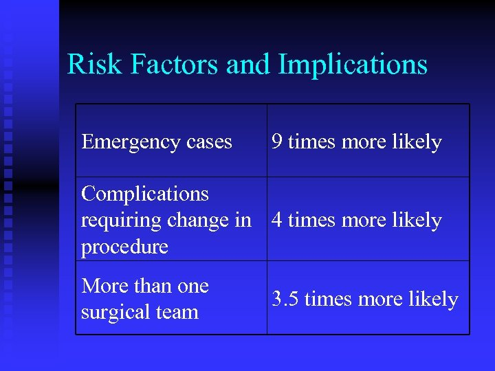 Risk Factors and Implications Emergency cases 9 times more likely Complications requiring change in