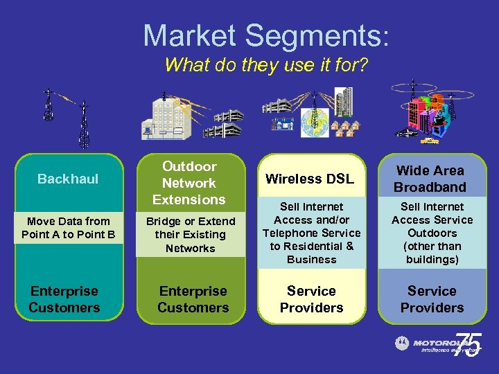 Market Segments: What do they use it for? Backhaul Move Data from Point A