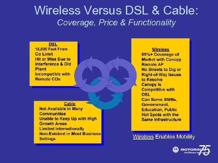 Wireless Versus DSL & Cable: Coverage, Price & Functionality Wireless Enables Mobility