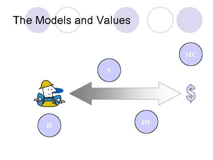 The Models and Values MC S D DF