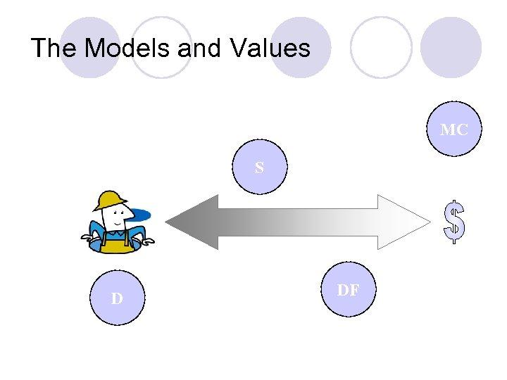 The Models and Values MC S D DF