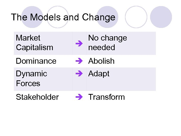 The Models and Change Market Capitalism No change needed Dominance Abolish Dynamic Forces Adapt