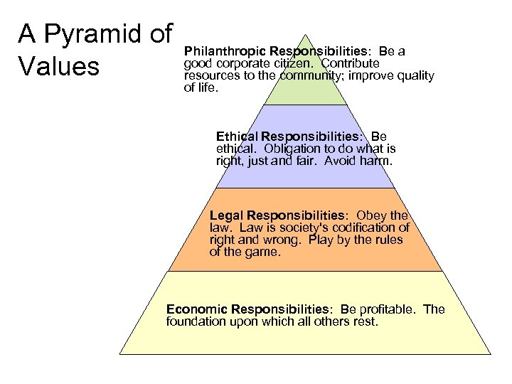 A Pyramid of Values Philanthropic Responsibilities: Be a good corporate citizen. Contribute resources to